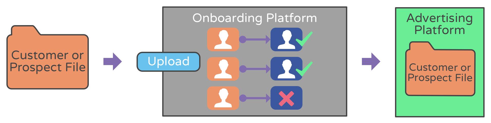Onboarding+Process