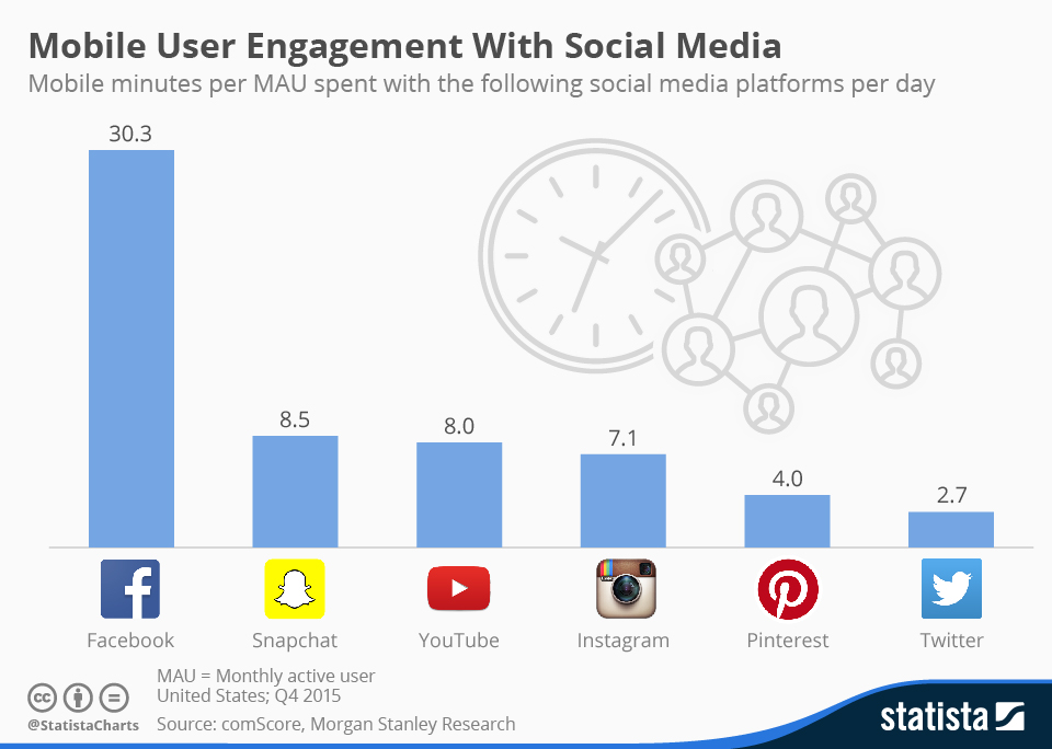 chartoftheday_4609_mobile_user_engagement_with_social_media_n